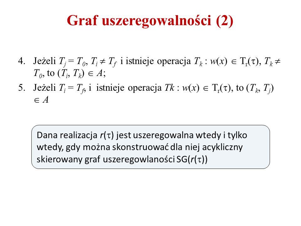 Graf uszeregowalności (2) 4.Jeżeli T j = T 0, T i  T f i istnieje operacja T k : w(x)  T r (  ), T k  T 0, to (T i, T k )  A; 5.Jeżeli T i = T f, i istnieje operacja Tk : w(x)  T r (  ), to (T k, T j )  A Dana realizacja r(  ) jest uszeregowalna wtedy i tylko wtedy, gdy można skonstruować dla niej acykliczny skierowany graf uszeregowlaności SG(r(  ))