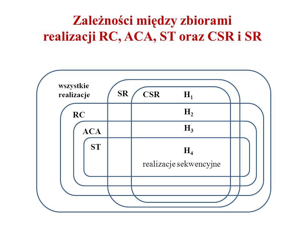 Zależności między zbiorami realizacji RC, ACA, ST oraz CSR i SR wszystkie realizacje RC ACA ST CSRH1H1 H2H2 H3H3 H4H4 realizacje sekwencyjne SR
