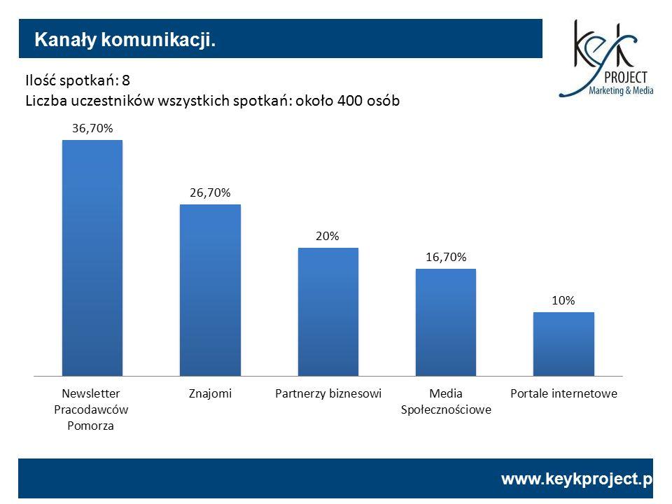www.keykproject.pl Ilość spotkań: 8 Liczba uczestników wszystkich spotkań: około 400 osób Kanały komunikacji.