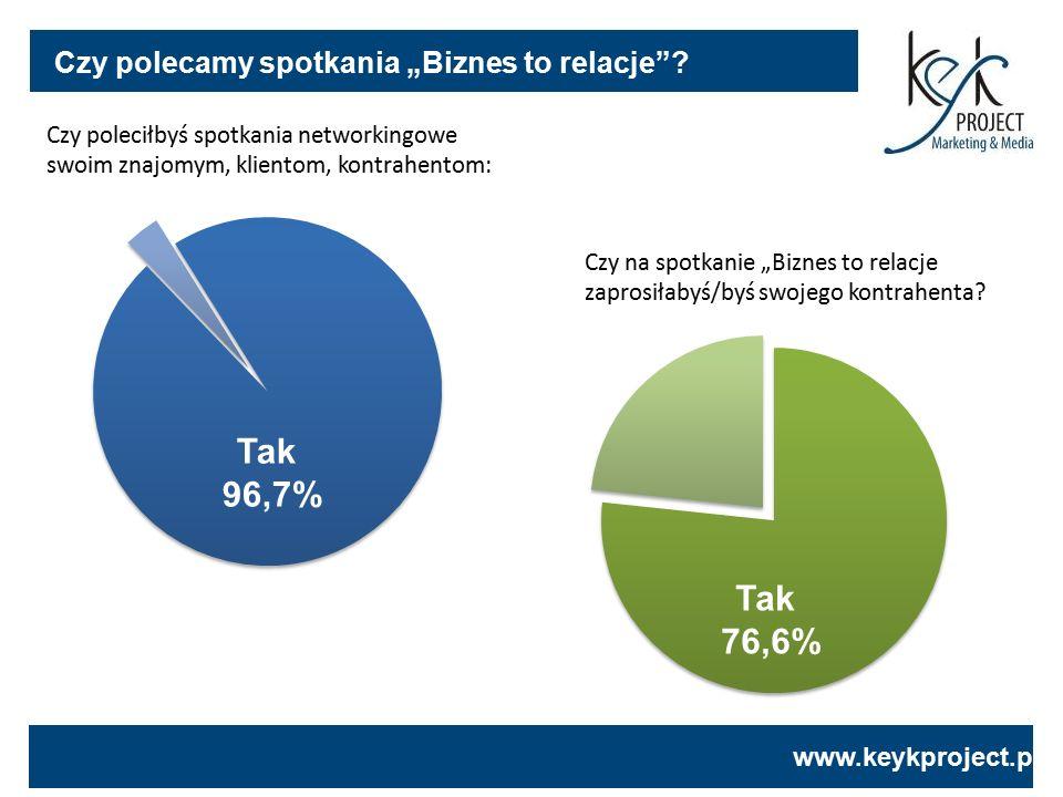 """www.keykproject.pl Czy polecamy spotkania """"Biznes to relacje""""? Tak 96,7% Czy poleciłbyś spotkania networkingowe swoim znajomym, klientom, kontrahentom"""