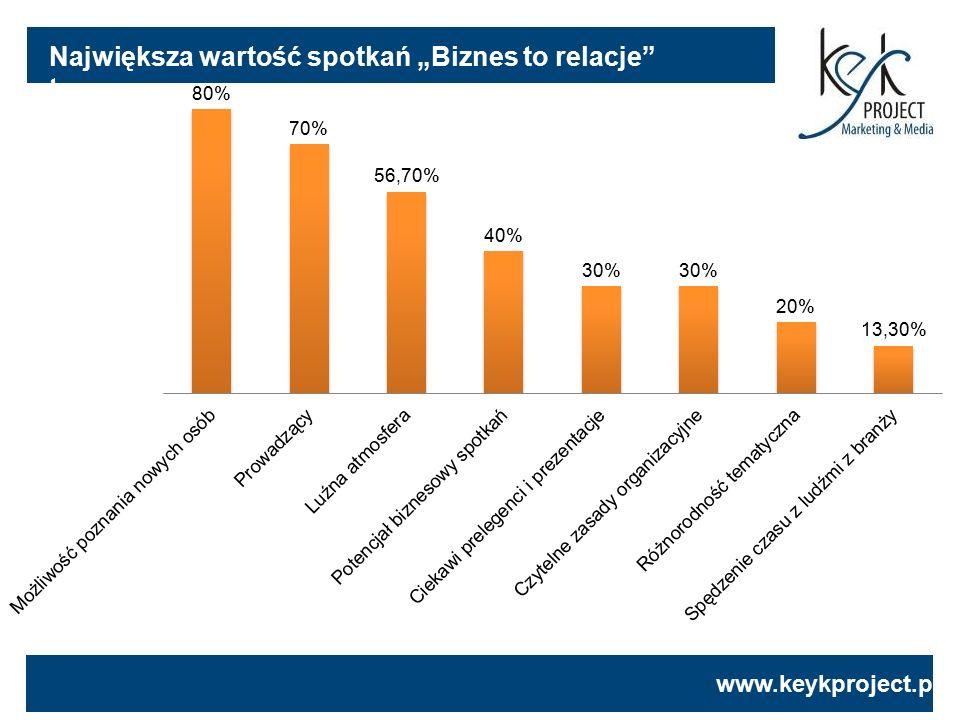 """www.keykproject.pl Największa wartość spotkań """"Biznes to relacje"""" to:"""