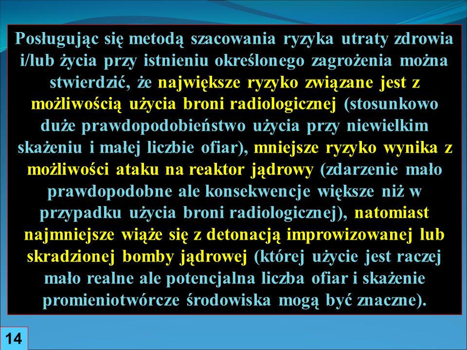 14 Posługując się metodą szacowania ryzyka utraty zdrowia i/lub życia przy istnieniu określonego zagrożenia można stwierdzić, że największe ryzyko związane jest z możliwością użycia broni radiologicznej (stosunkowo duże prawdopodobieństwo użycia przy niewielkim skażeniu i małej liczbie ofiar), mniejsze ryzyko wynika z możliwości ataku na reaktor jądrowy (zdarzenie mało prawdopodobne ale konsekwencje większe niż w przypadku użycia broni radiologicznej), natomiast najmniejsze wiąże się z detonacją improwizowanej lub skradzionej bomby jądrowej (której użycie jest raczej mało realne ale potencjalna liczba ofiar i skażenie promieniotwórcze środowiska mogą być znaczne).