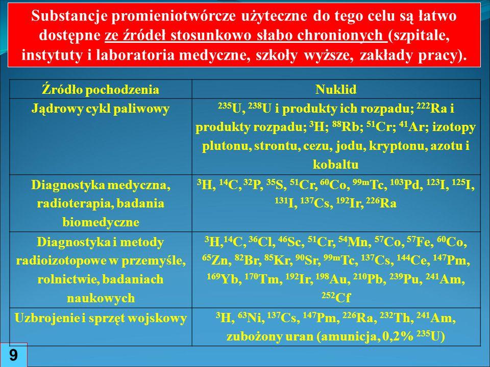 Substancje promieniotwórcze użyteczne do tego celu są łatwo dostępne ze źródeł stosunkowo słabo chronionych (szpitale, instytuty i laboratoria medyczne, szkoły wyższe, zakłady pracy).