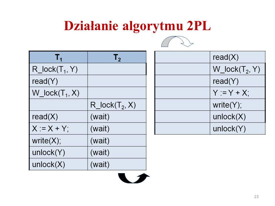 Działanie algorytmu 2PL 23 T1T1 T2T2 R_lock(T 1, Y) read(Y) W_lock(T 1, X) R_lock(T 2, X) read(X)(wait) X := X + Y;(wait) write(X);(wait) unlock(Y)(wait) unlock(X)(wait) read(X) W_lock(T 2, Y) read(Y) Y := Y + X; write(Y); unlock(X) unlock(Y)