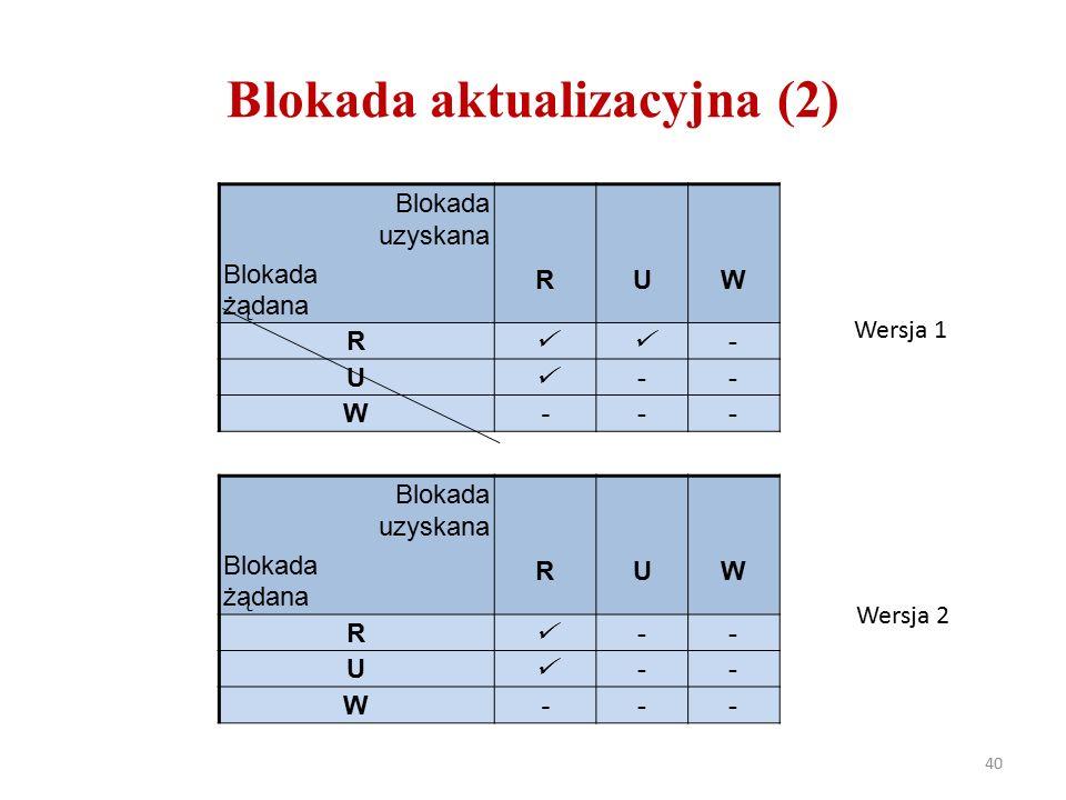 Blokada aktualizacyjna (2) 40 Blokada uzyskana Blokada żądana RUW R - U -- W--- Blokada uzyskana Blokada żądana RUW R -- U -- W--- Wersja 1 Wersja 2