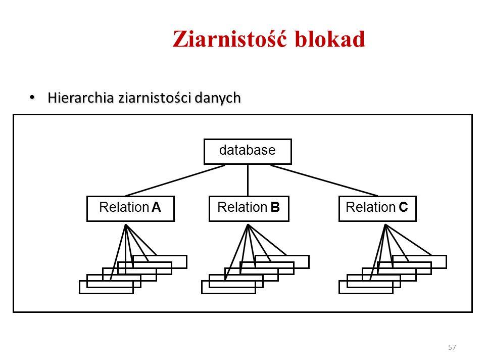 57 Ziarnistość blokad Hierarchia ziarnistości danych Hierarchia ziarnistości danych database Relation ARelation BRelation C
