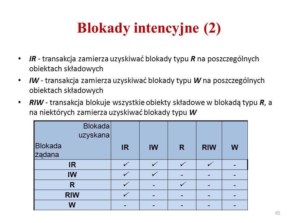 Blokady intencyjne (2) 61 IR - transakcja zamierza uzyskiwać blokady typu R na poszczególnych obiektach składowych IW - transakcja zamierza uzyskiwać blokady typu W na poszczególnych obiektach składowych RIW - transakcja blokuje wszystkie obiekty składowe w blokadą typu R, a na niektórych zamierza uzyskiwać blokady typu W Blokada uzyskana Blokada żądana IRIWRRIWW IR - IW --- R - -- RIW ---- W-----