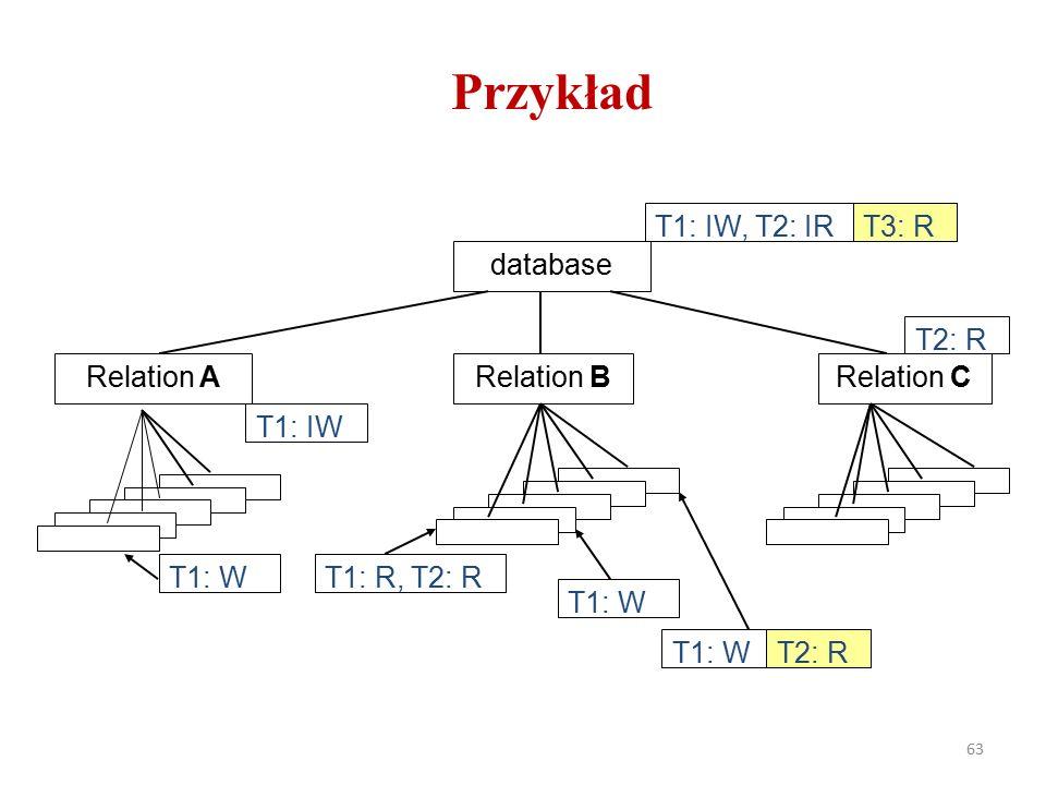 63 Przykład T1: IW, T2: IR database Relation ARelation BRelation C T3: R T1: IW T1: WT1: R, T2: R T1: W T2: R
