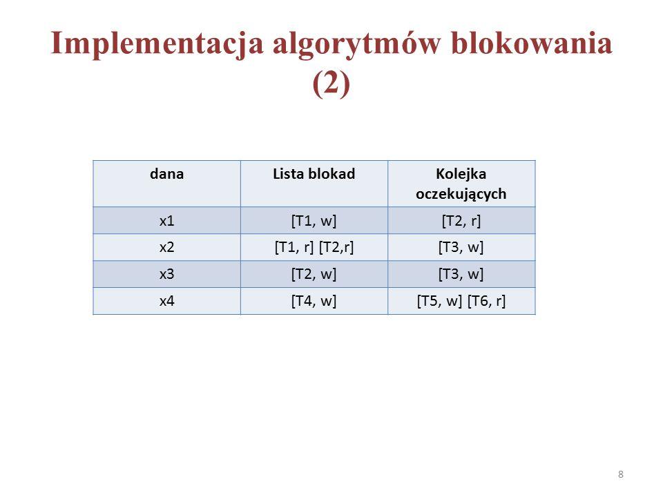 Model blokowania (3) Upraszczając i zakładając, że dla dużego N, N-1  N, prawdopodobieństwo wzajemnego zakleszczenia transakcji T1 i T2 wynosi K 2 N/2D * K 2 N/2ND = K 4 N/4D 2 Prawdopodobieństwo, że trzy lub więcej transakcji wzajemnie się zakleszczą jest jeszcze mniejsze i możemy je pominąć Podsumowując: – Prob(zakleszczenia) jest proporcjonalne do K 4 N/D 2 – Prob(konfliktu) jest proporcjonalne do K 2 N/D – Prob(zakleszczenia) / Prop(konfliktu) = K 2 /D – dla K=10 i D = 10 6, mamy K 2 /D =.0001 Z punktu widzenia efektywności i przepustowości systemu problemem nie jest zakleszczenie lecz konflikty blokad 49
