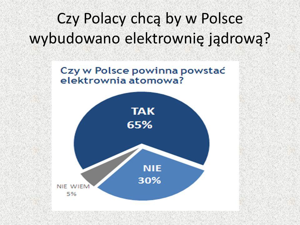 Czy Polacy chcą by w Polsce wybudowano elektrownię jądrową?