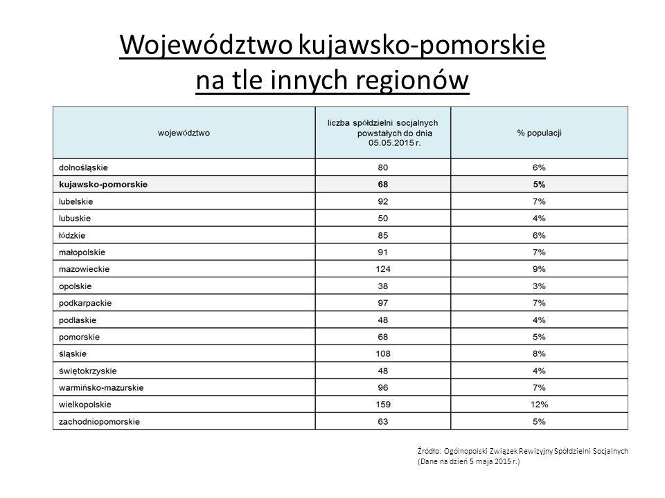 Województwo kujawsko-pomorskie na tle innych regionów Źródło: Ogólnopolski Związek Rewizyjny Spółdzielni Socjalnych (Dane na dzień 5 maja 2015 r.)