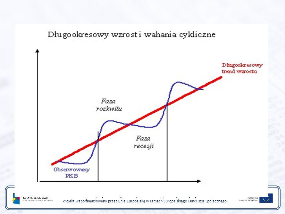 W okresie spowolnienia rząd podejmuje działania odwrotne: zachęca do wzrostu popytu krajowego obniżając podatki, lub zwiększając wydatki publiczne (prowadzi to do wzrostu deficytu budżetowego).