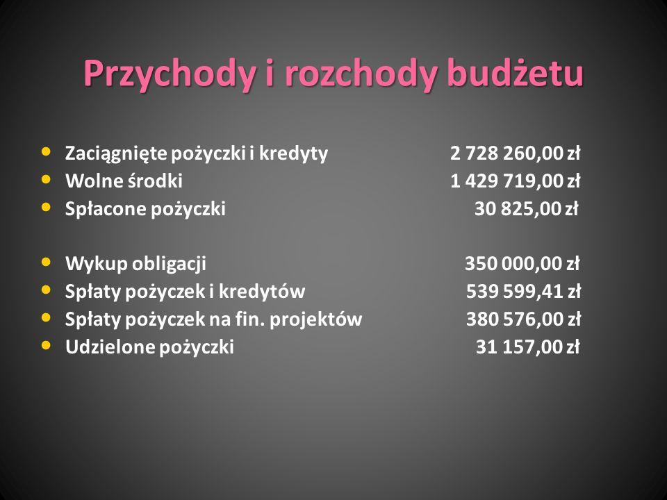 Przychody i rozchody budżetu Zaciągnięte pożyczki i kredyty 2 728 260,00 zł Wolne środki 1 429 719,00 zł Spłacone pożyczki 30 825,00 zł Wykup obligacj