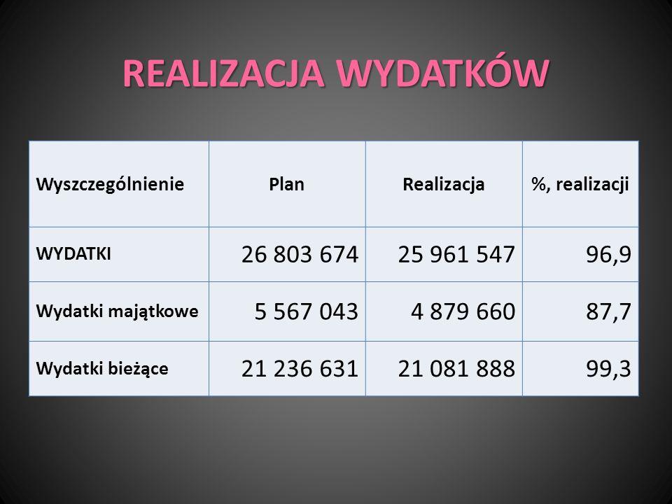 REALIZACJA WYDATKÓW WyszczególnieniePlanRealizacja%, realizacji WYDATKI 26 803 67425 961 54796,9 Wydatki majątkowe 5 567 0434 879 66087,7 Wydatki bież