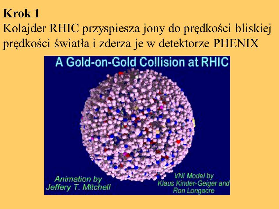 Krok 1 Kolajder RHIC przyspiesza jony do prędkości bliskiej prędkości światła i zderza je w detektorze PHENIX