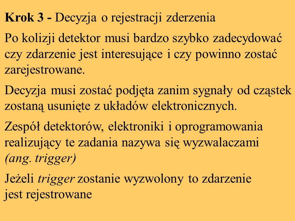 Krok 3 - Decyzja o rejestracji zderzenia Po kolizji detektor musi bardzo szybko zadecydować czy zdarzenie jest interesujące i czy powinno zostać zarejestrowane.