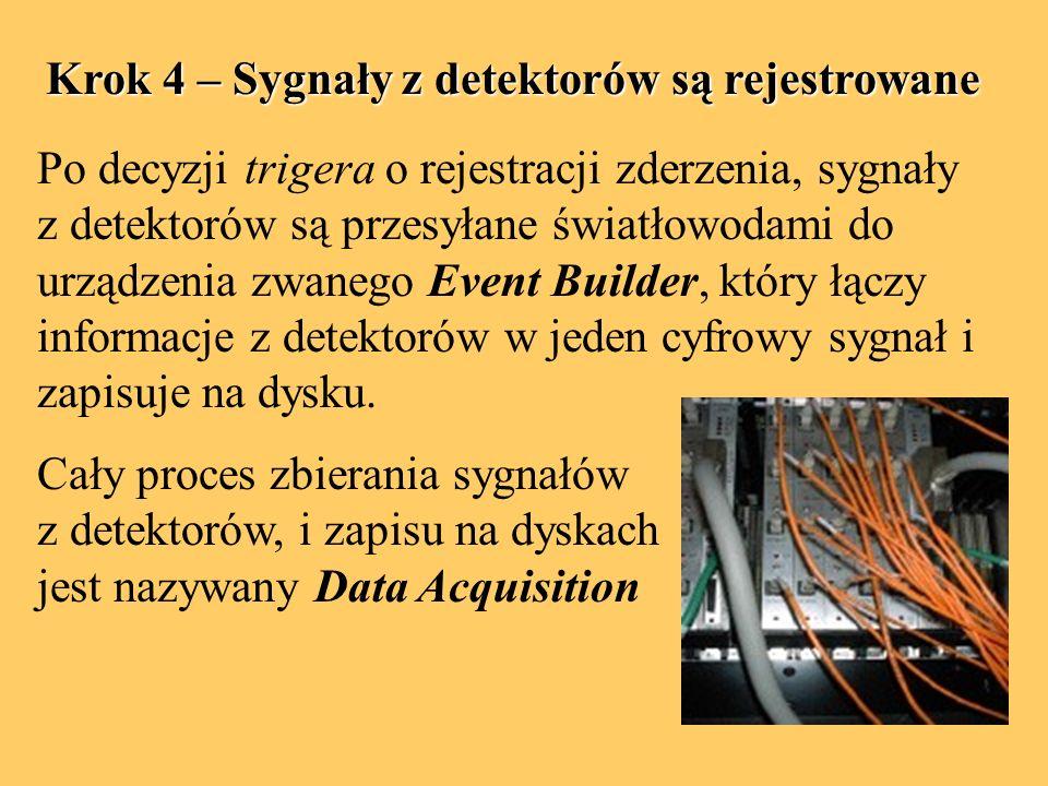 Krok 4 – Sygnały z detektorów są rejestrowane Po decyzji trigera o rejestracji zderzenia, sygnały z detektorów są przesyłane światłowodami do urządzenia zwanego Event Builder, który łączy informacje z detektorów w jeden cyfrowy sygnał i zapisuje na dysku.