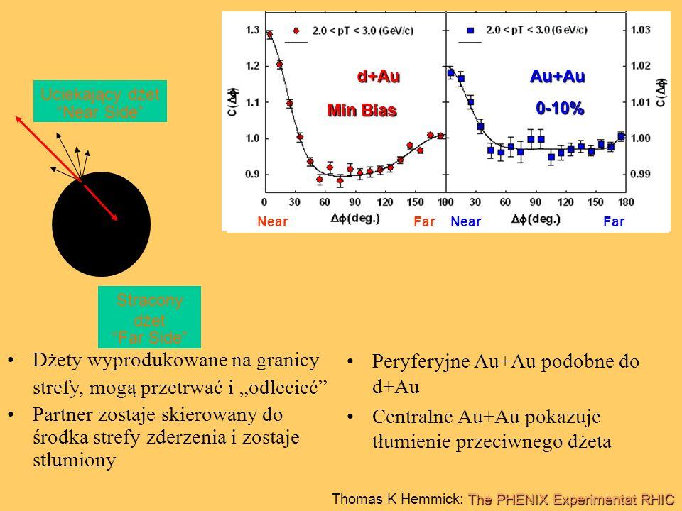 """d+AuAu+Au Near Far Min Bias 60-90% d+AuAu+Au Near Far Min Bias 0-10% Dżety wyprodukowane na granicy strefy, mogą przetrwać i """"odlecieć Partner zostaje skierowany do środka strefy zderzenia i zostaje stłumiony Peryferyjne Au+Au podobne do d+Au Centralne Au+Au pokazuje tłumienie przeciwnego dżeta Uciekający dżet Near Side Stracony dżet Far Side The PHENIX Experimentat RHIC Thomas K Hemmick: The PHENIX Experimentat RHIC"""