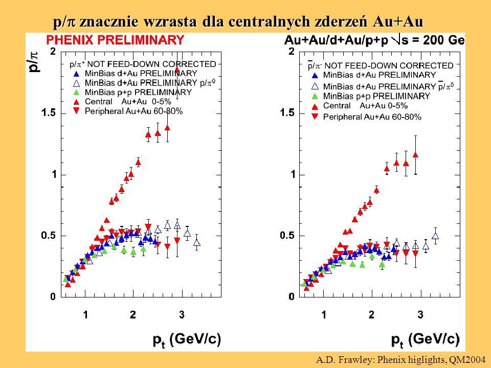p/  znacznie wzrasta dla centralnych zderzeń Au+Au A.D. Frawley: Phenix higlights, QM2004