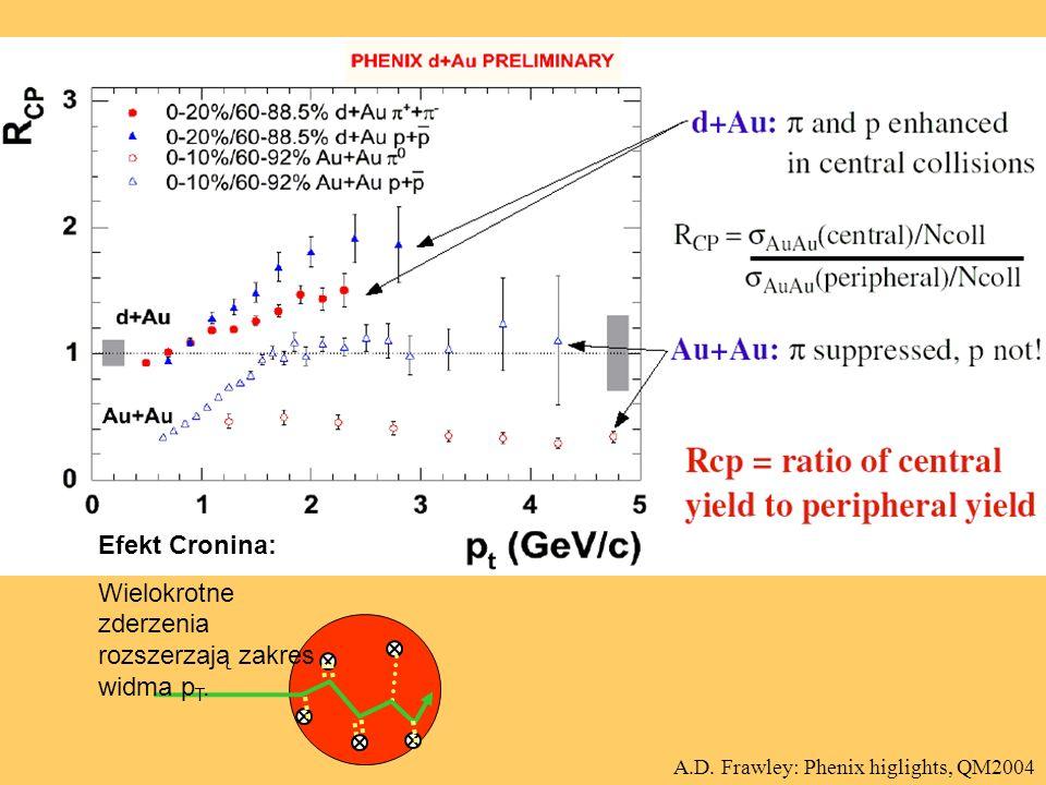 Efekt Cronina: Wielokrotne zderzenia rozszerzają zakres widma p T.