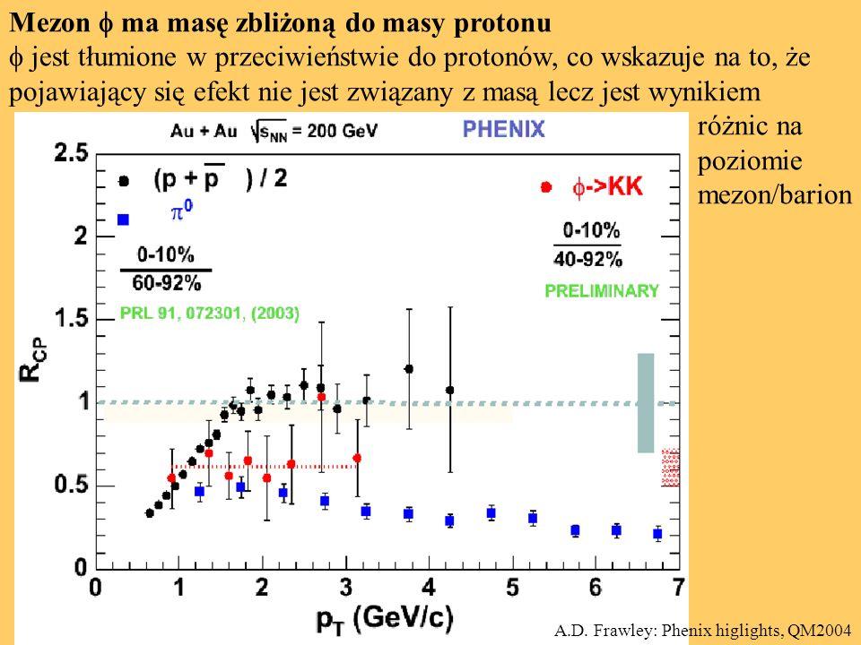 Mezon  ma masę zbliżoną do masy protonu  jest tłumione w przeciwieństwie do protonów, co wskazuje na to, że pojawiający się efekt nie jest związany z masą lecz jest wynikiem różnic na poziomie mezon/barion A.D.