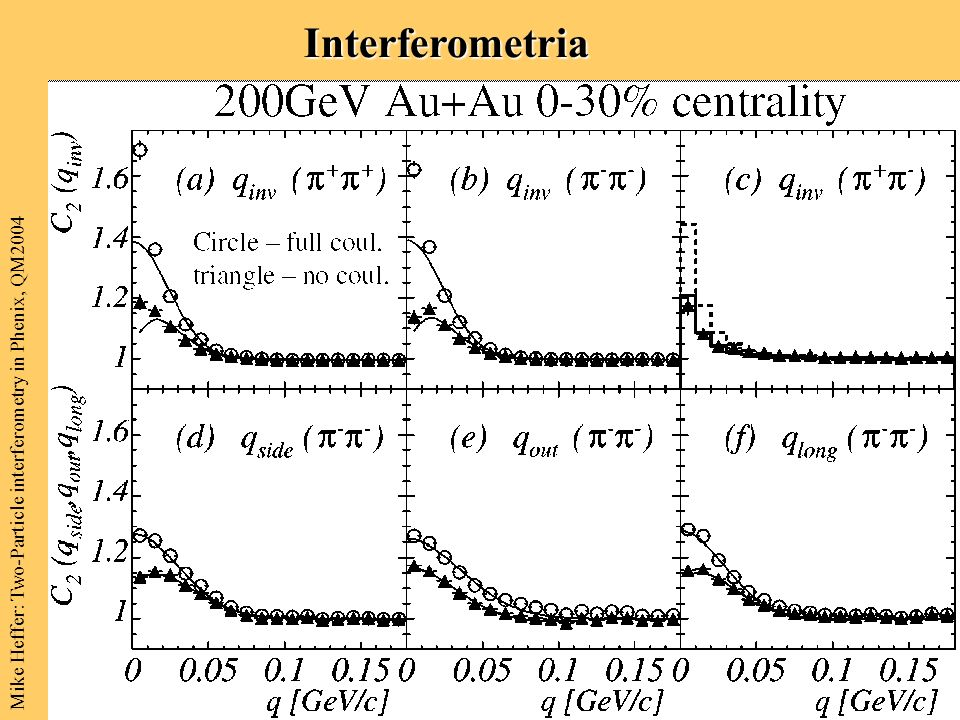 Interferometria Mike Heffer: Two-Particle interferometry in Phenix, QM2004