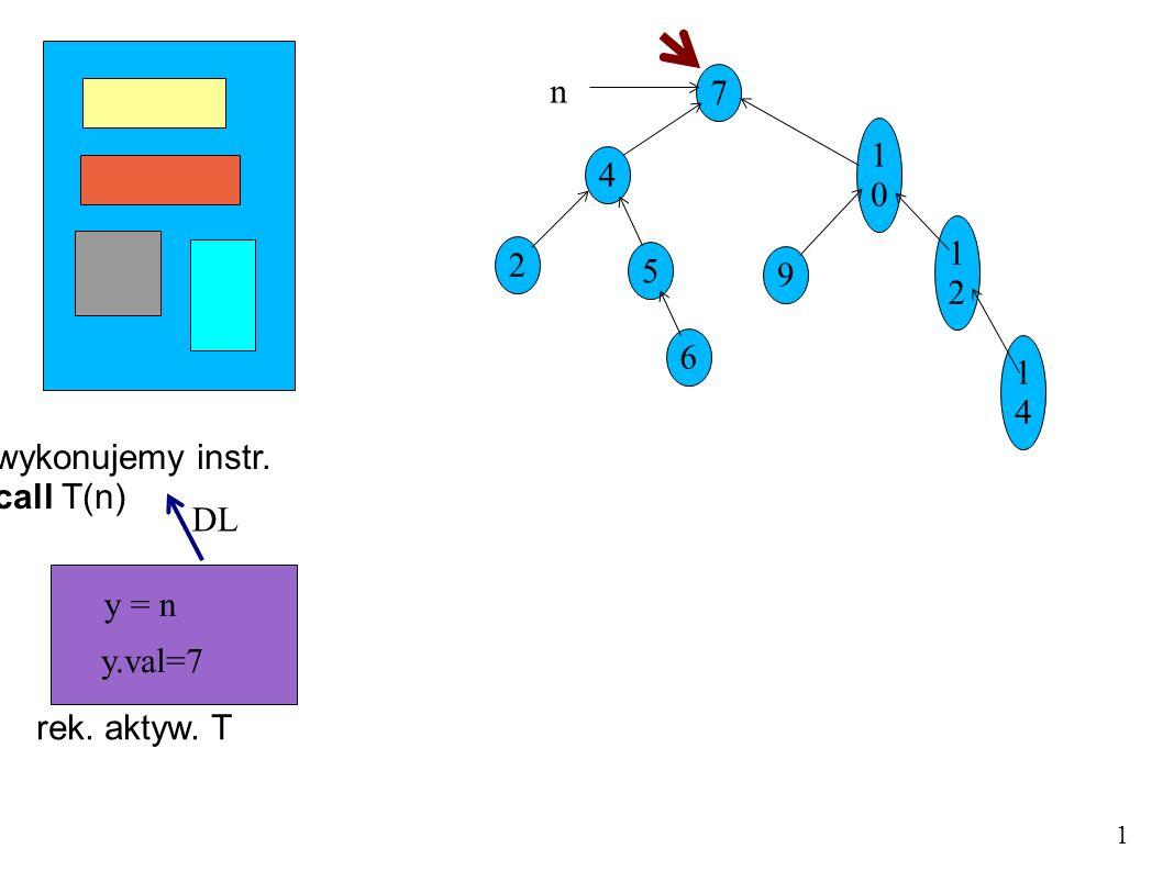 wykonujemy instr. call T(n) 7 4 5 1010 9 1212 1414 2 6 n 1 rek. aktyw. T y = n y.val=7 DL