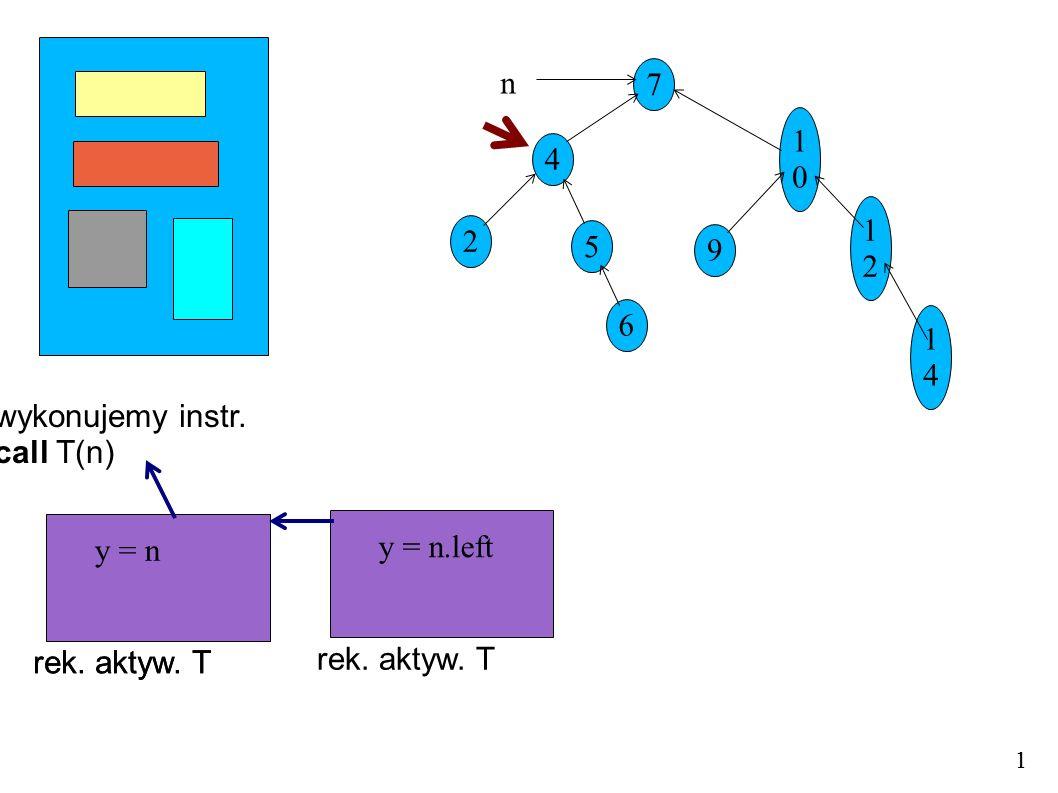 wykonujemy instr. call T(n) 7 4 5 1010 9 1212 1414 2 6 n 1 rek. aktyw. T y = n 1 rek. aktyw. T y = n.left rek. aktyw. T y = n