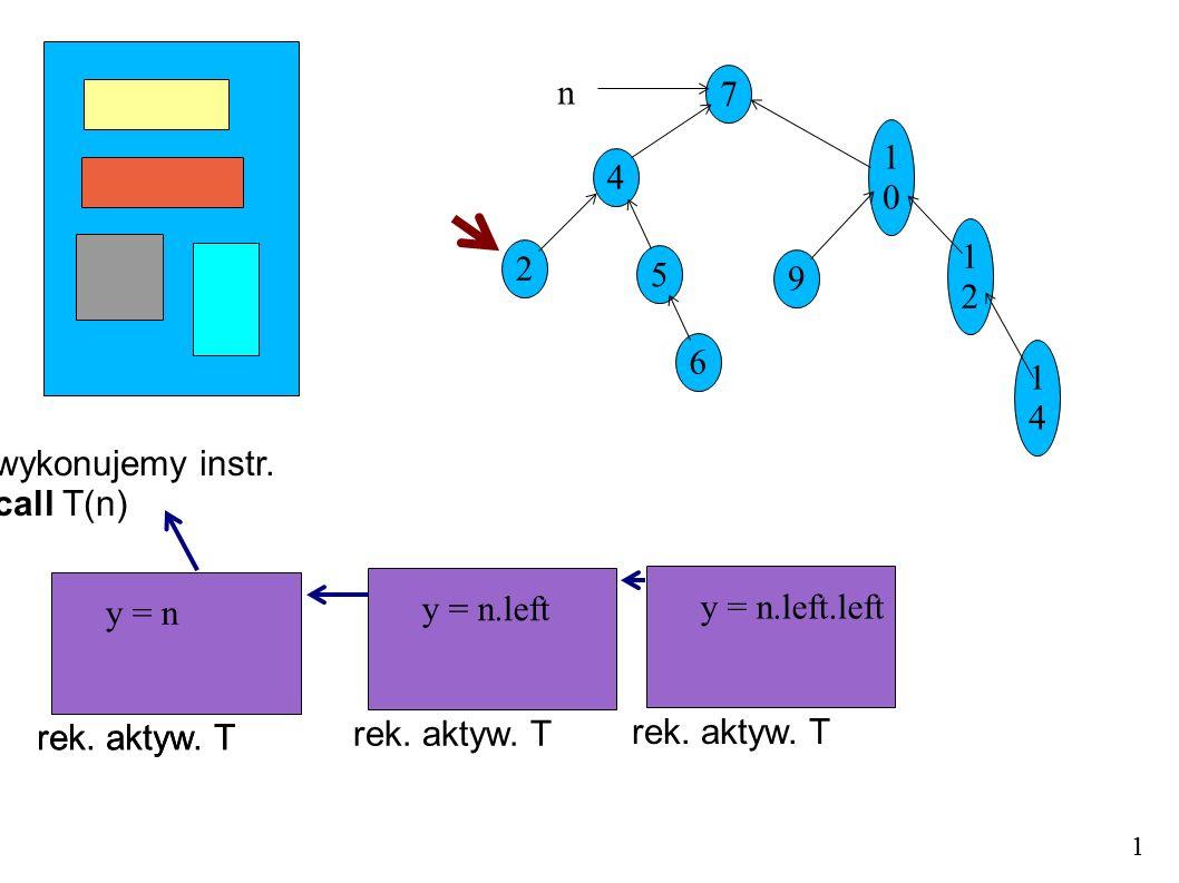 wykonujemy instr. call T(n) 7 4 5 1010 9 1212 1414 2 6 n 1 rek. aktyw. T y = n 1 rek. aktyw. T y = n.left rek. aktyw. T y = n rek. aktyw. T y = n.left