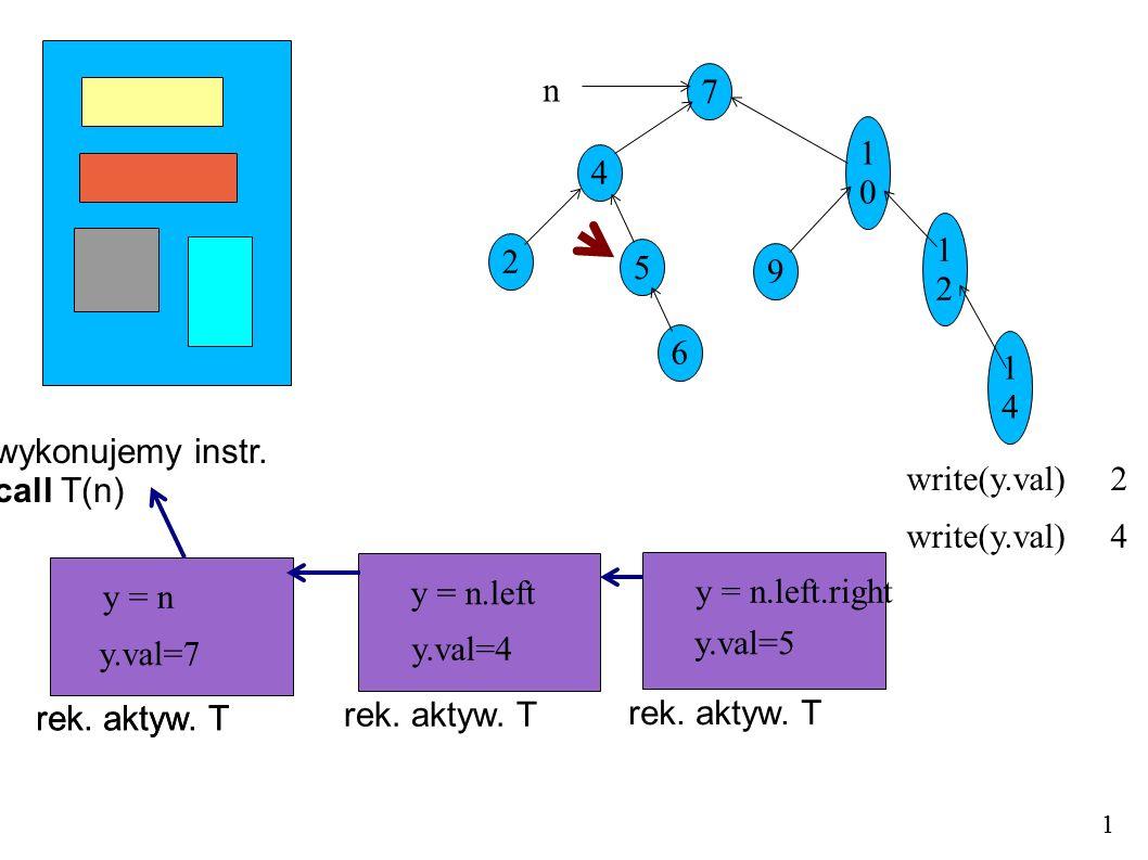 wykonujemy instr. call T(n) 7 4 5 1010 9 1212 1414 2 6 n 1 rek. aktyw. T y = n 1 rek. aktyw. T y = n.left rek. aktyw. T y = n y.val=7 y.val=4 write(y.