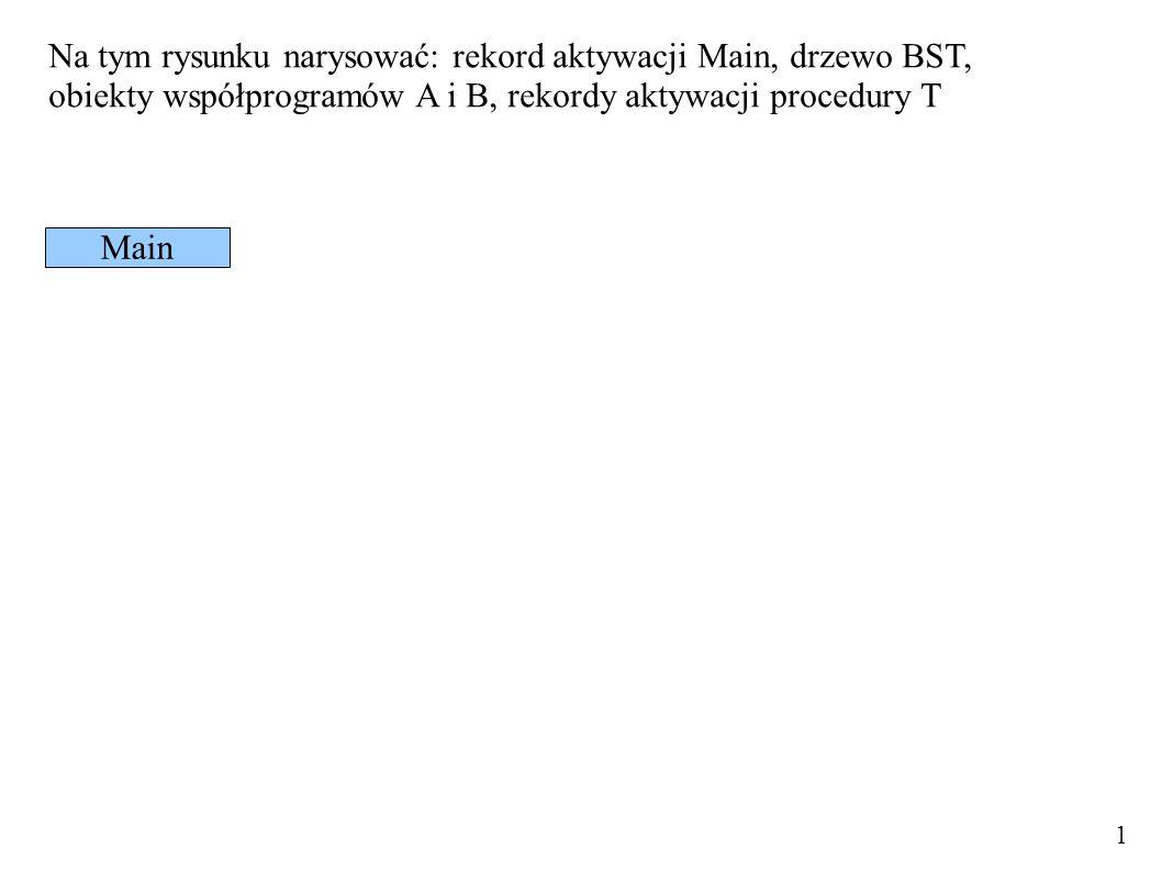 Na tym rysunku narysować: rekord aktywacji Main, drzewo BST, obiekty współprogramów A i B, rekordy aktywacji procedury T Main 1