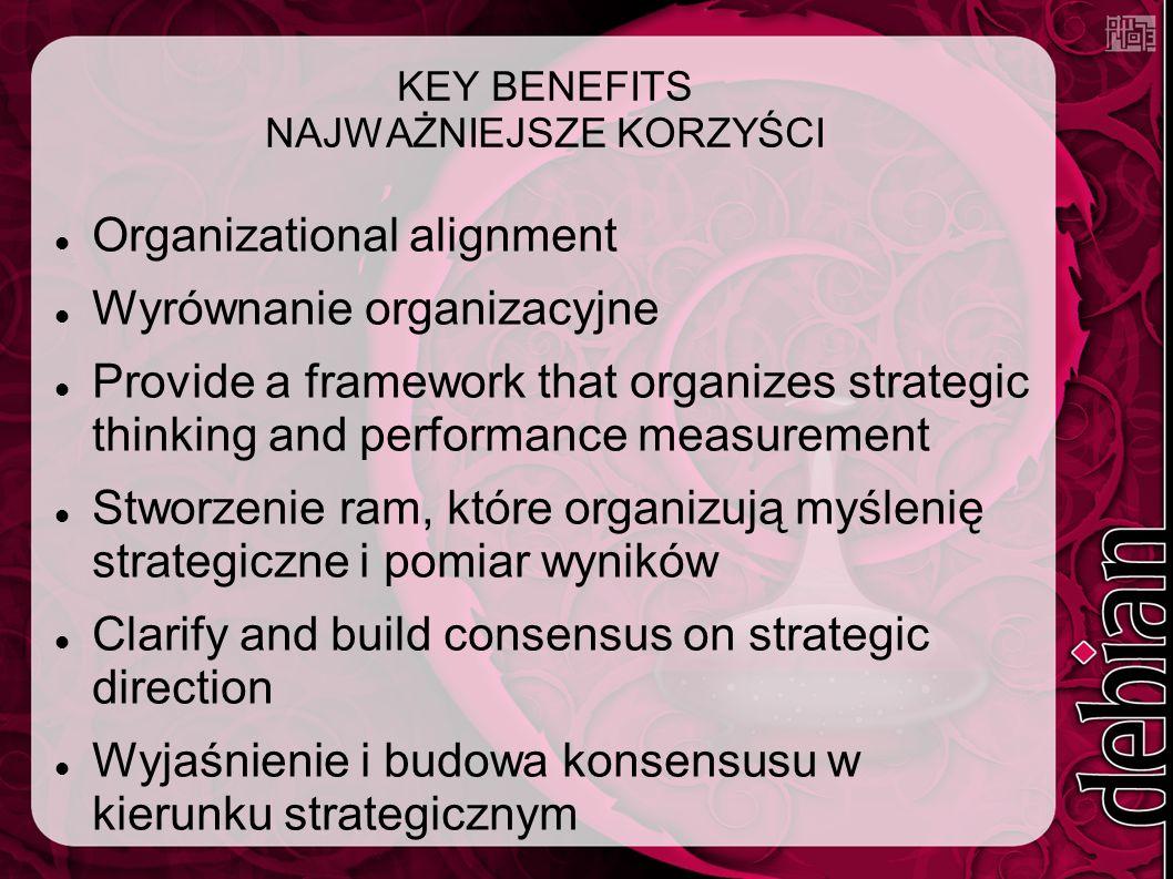 KEY BENEFITS NAJWAŻNIEJSZE KORZYŚCI Organizational alignment Wyrównanie organizacyjne Provide a framework that organizes strategic thinking and performance measurement Stworzenie ram, które organizują myślenię strategiczne i pomiar wyników Clarify and build consensus on strategic direction Wyjaśnienie i budowa konsensusu w kierunku strategicznym