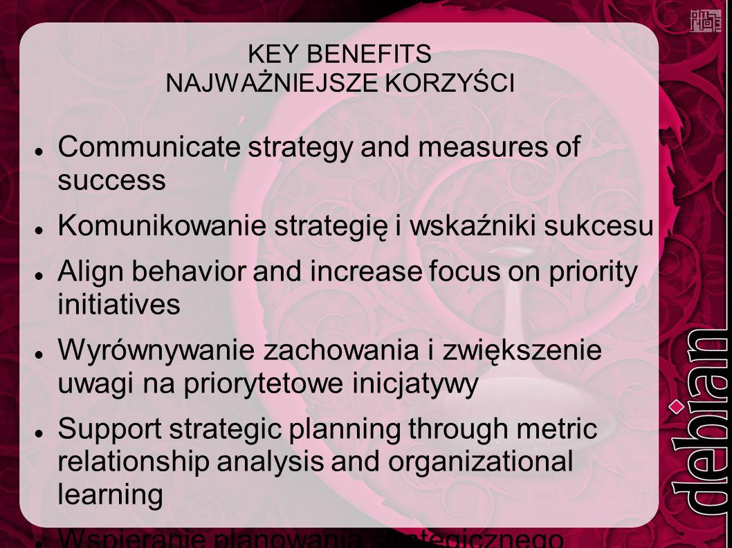 KEY BENEFITS NAJWAŻNIEJSZE KORZYŚCI Communicate strategy and measures of success Komunikowanie strategię i wskaźniki sukcesu Align behavior and increase focus on priority initiatives Wyrównywanie zachowania i zwiększenie uwagi na priorytetowe inicjatywy Support strategic planning through metric relationship analysis and organizational learning Wspieranie planowania strategicznego poprzez metryczne analizy relacji i organizacyjnego uczenia się
