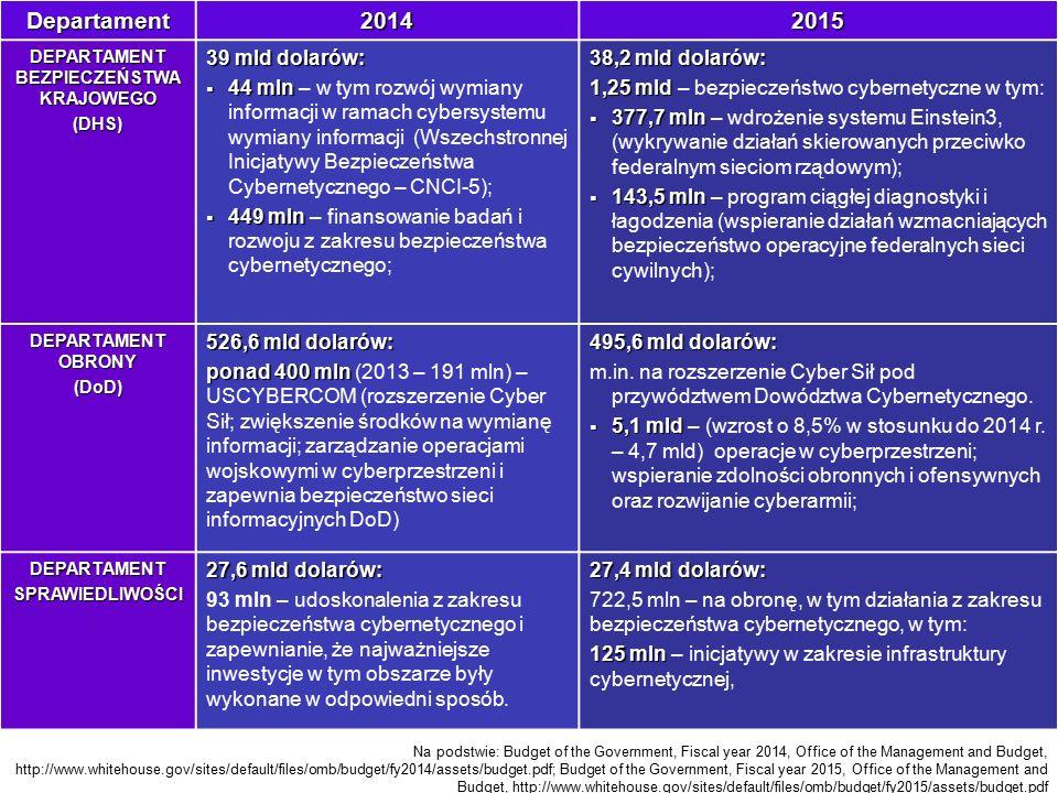 Departament20142015 DEPARTAMENT BEZPIECZEŃSTWA KRAJOWEGO (DHS) 39 mld dolarów:  44 mln  44 mln – w tym rozwój wymiany informacji w ramach cybersystemu wymiany informacji (Wszechstronnej Inicjatywy Bezpieczeństwa Cybernetycznego – CNCI-5);  449 mln  449 mln – finansowanie badań i rozwoju z zakresu bezpieczeństwa cybernetycznego; 38,2 mld dolarów: 1,25 mld 1,25 mld – bezpieczeństwo cybernetyczne w tym:  377,7 mln  377,7 mln – wdrożenie systemu Einstein3, (wykrywanie działań skierowanych przeciwko federalnym sieciom rządowym);  143,5 mln  143,5 mln – program ciągłej diagnostyki i łagodzenia (wspieranie działań wzmacniających bezpieczeństwo operacyjne federalnych sieci cywilnych); DEPARTAMENT OBRONY (DoD) 526,6 mld dolarów: ponad 400 mln ponad 400 mln (2013 – 191 mln) – USCYBERCOM (rozszerzenie Cyber Sił; zwiększenie środków na wymianę informacji; zarządzanie operacjami wojskowymi w cyberprzestrzeni i zapewnia bezpieczeństwo sieci informacyjnych DoD) 495,6 mld dolarów: m.in.