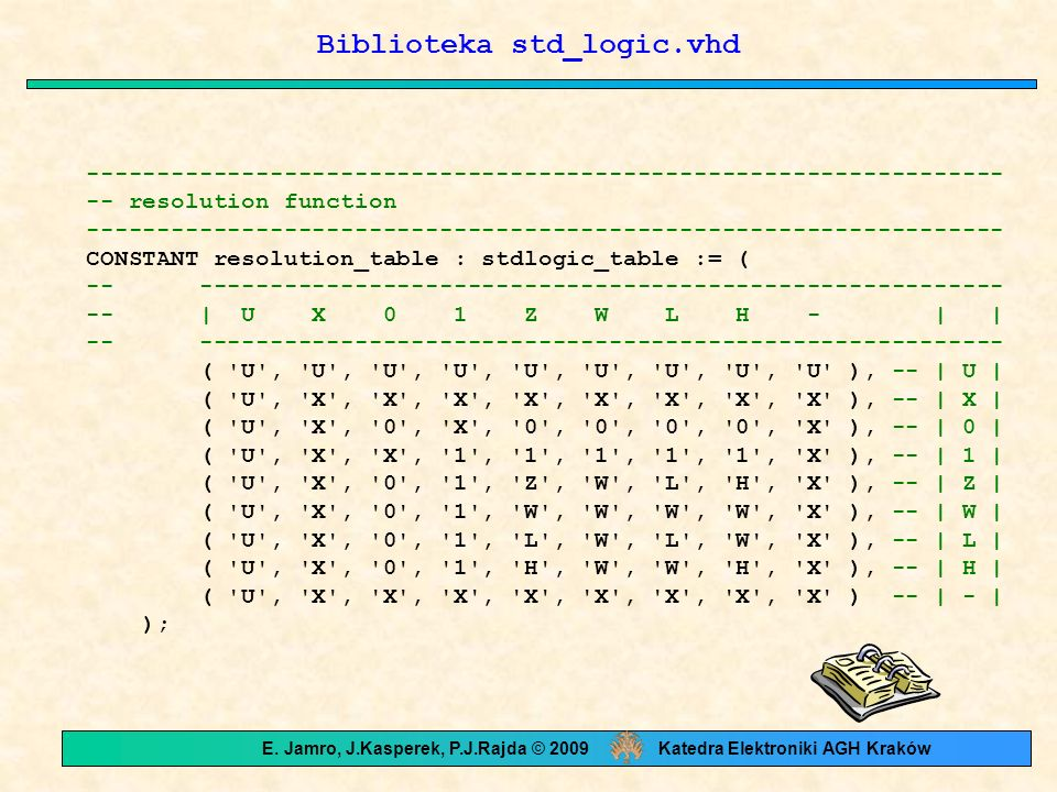 Biblioteka std_logic.vhd ----------------------------------------------------------------- -- resolution function ------------------------------------