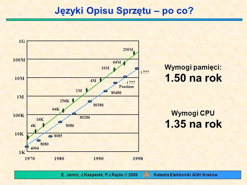 Języki Opisu Sprzętu – po co? i ??? 1K 10K 100K 1M 10M 100M 1G 1970198019901998 4004 8080 8085 8086 80286 80386 80486 Pentium i ??? 4K 16K 64K 256K 1M