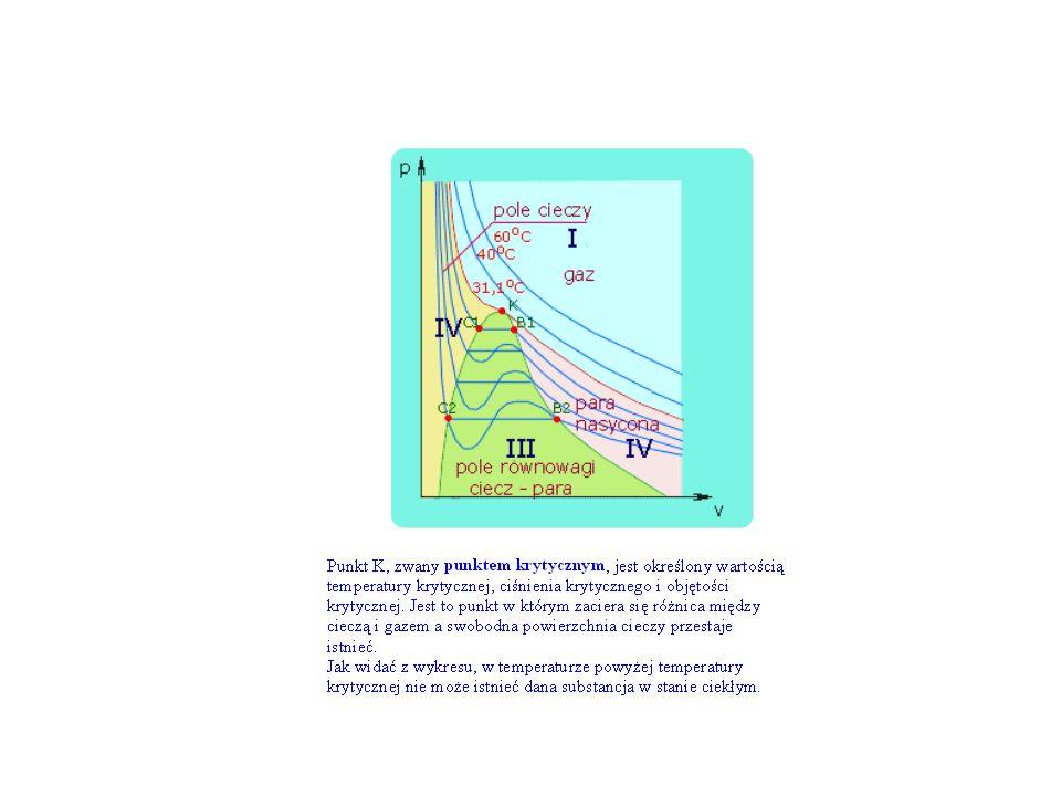 Ciecze Napięcie powierzchniowe  = W/S (J/m 2 ) Miarą napięcia powierzchniowego cieczy jest stosunek wartości tej pracy do przyrostu powierzchni cieczy.