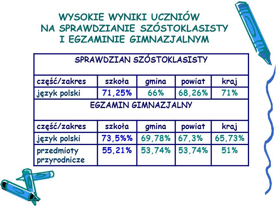 WYSOKIE WYNIKI UCZNIÓW NA SPRAWDZIANIE SZÓSTOKLASISTY I EGZAMINIE GIMNAZJALNYM SPRAWDZIAN SZÓSTOKLASISTY część/zakresszkołagminapowiatkraj język polski71,25%66%68,26%71% EGZAMIN GIMNAZJALNY część/zakresszkołagminapowiatkraj język polski73,5%69,78%67,3%65,73% przedmioty przyrodnicze 55,21%53,74% 51%