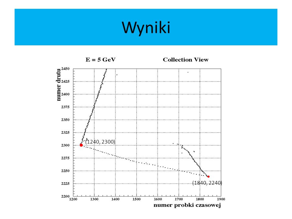 Wyniki (1240, 2300) (1840, 2240)