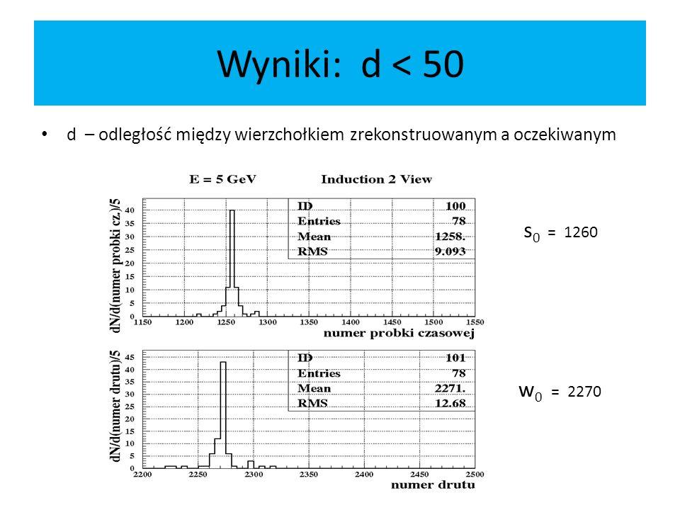 Wyniki: d < 50 d – odległość między wierzchołkiem zrekonstruowanym a oczekiwanym s 0 = 1260 w 0 = 2270