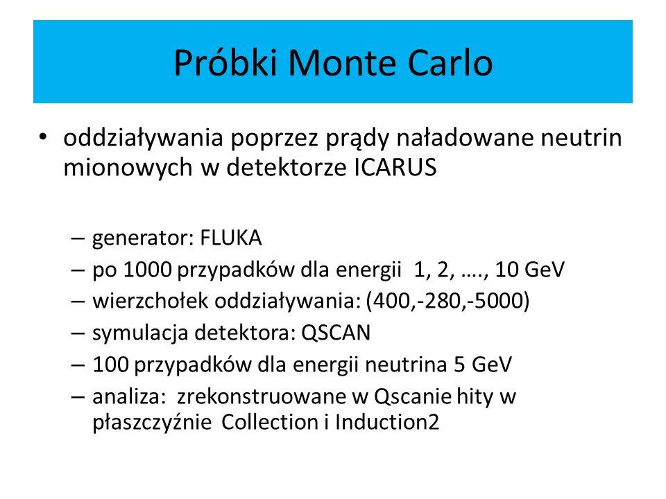 Próbki Monte Carlo oddziaływania poprzez prądy naładowane neutrin mionowych w detektorze ICARUS – generator: FLUKA – po 1000 przypadków dla energii 1, 2, …., 10 GeV – wierzchołek oddziaływania: (400,-280,-5000) – symulacja detektora: QSCAN – 100 przypadków dla energii neutrina 5 GeV – analiza: zrekonstruowane w Qscanie hity w płaszczyźnie Collection i Induction2