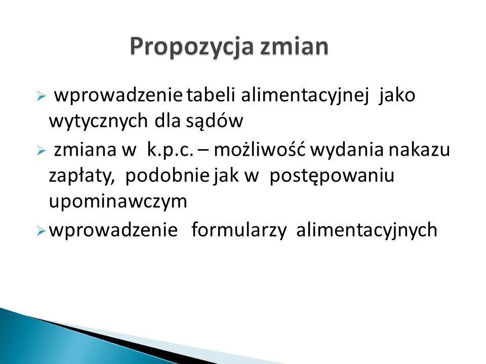  wprowadzenie tabeli alimentacyjnej jako wytycznych dla sądów  zmiana w k.p.c.