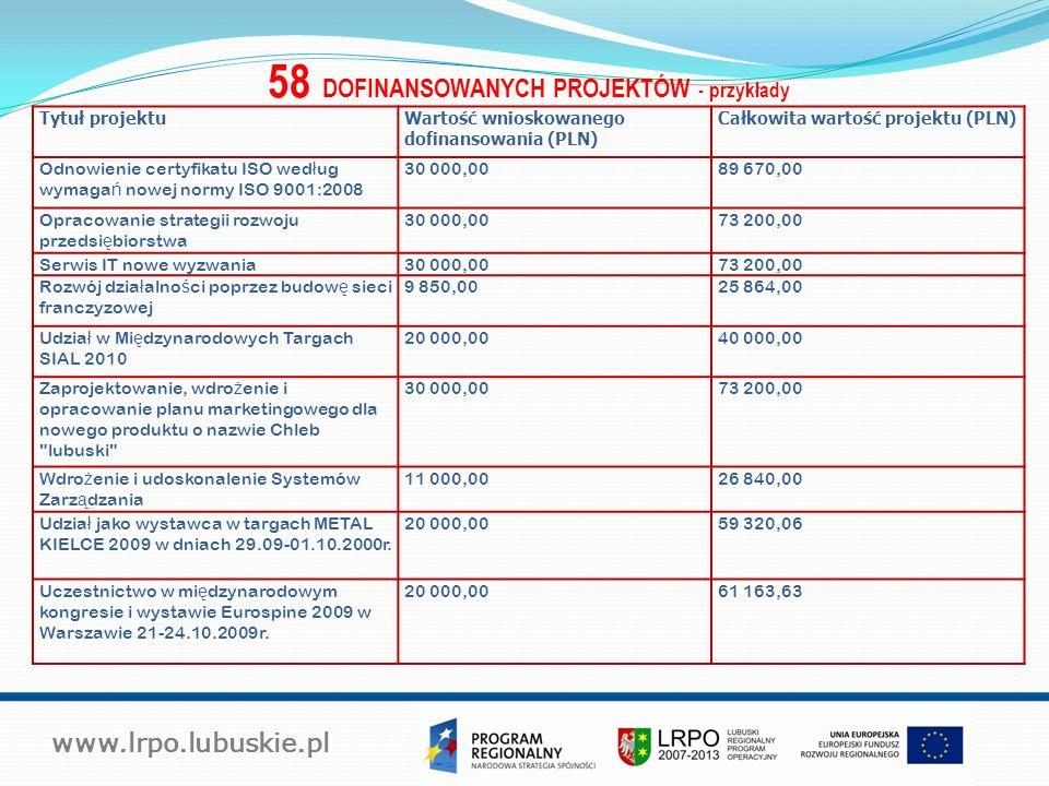 www.lrpo.lubuskie.pl 58 DOFINANSOWANYCH PROJEKTÓW - przykłady Tytuł projektuWartość wnioskowanego dofinansowania (PLN) Całkowita wartość projektu (PLN) Odnowienie certyfikatu ISO wed ł ug wymaga ń nowej normy ISO 9001:2008 30 000,0089 670,00 Opracowanie strategii rozwoju przedsi ę biorstwa 30 000,0073 200,00 Serwis IT nowe wyzwania30 000,0073 200,00 Rozwój dzia ł alno ś ci poprzez budow ę sieci franczyzowej 9 850,0025 864,00 Udzia ł w Mi ę dzynarodowych Targach SIAL 2010 20 000,0040 000,00 Zaprojektowanie, wdro ż enie i opracowanie planu marketingowego dla nowego produktu o nazwie Chleb lubuski 30 000,0073 200,00 Wdro ż enie i udoskonalenie Systemów Zarz ą dzania 11 000,0026 840,00 Udzia ł jako wystawca w targach METAL KIELCE 2009 w dniach 29.09-01.10.2000r.