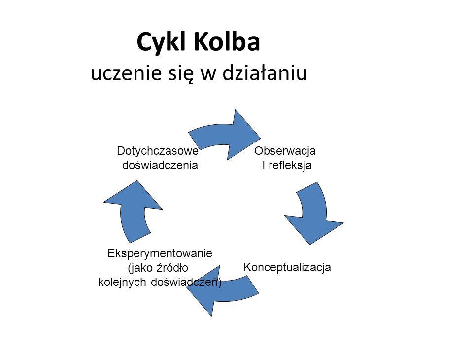 Obserwacja I refleksja Konceptualizacja Eksperymentowanie (jako źródło kolejnych doświadczeń) Dotychczasowe doświadczenia Cykl Kolba uczenie się w działaniu