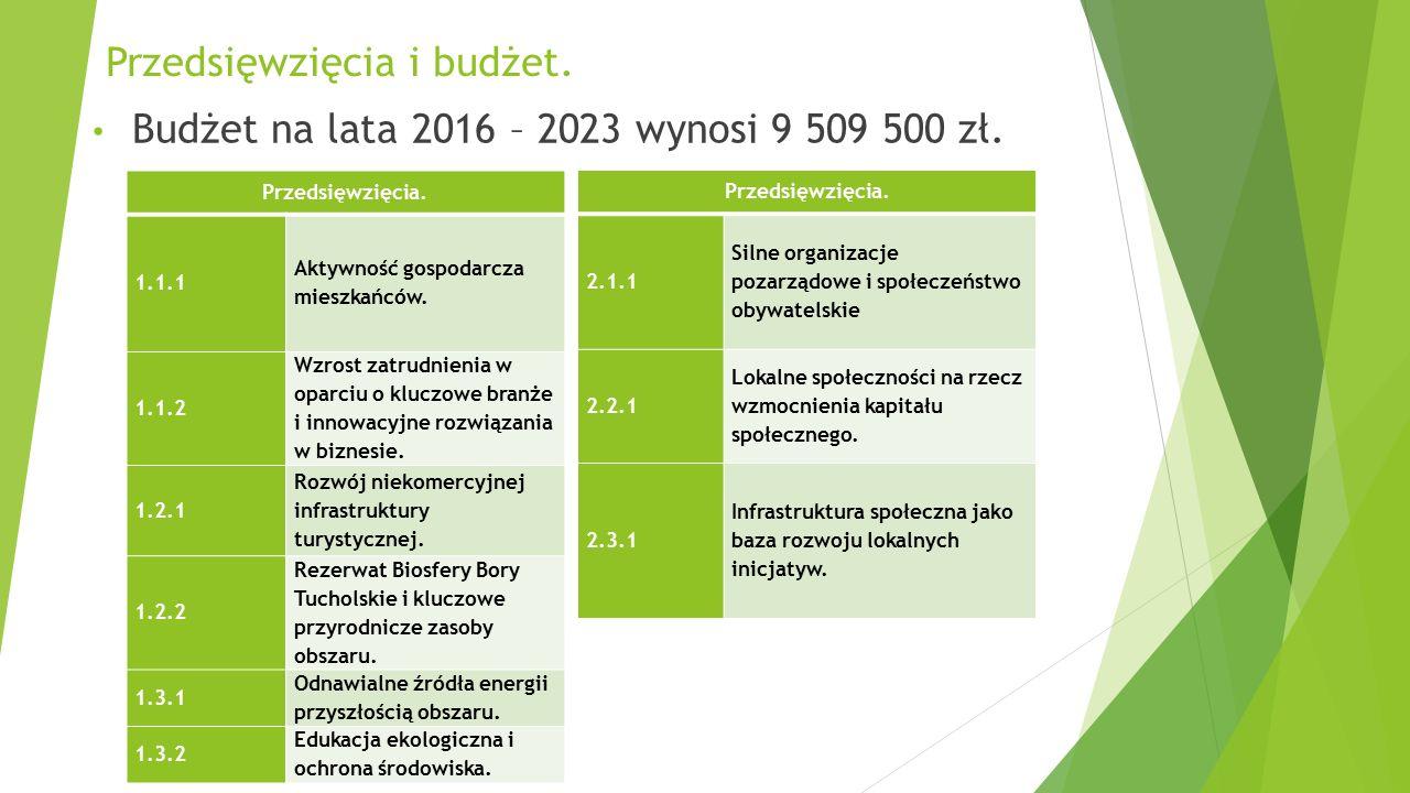 Przedsięwzięcia i budżet. Przedsięwzięcia. 1.1.1 Aktywność gospodarcza mieszkańców. 1.1.2 Wzrost zatrudnienia w oparciu o kluczowe branże i innowacyjn
