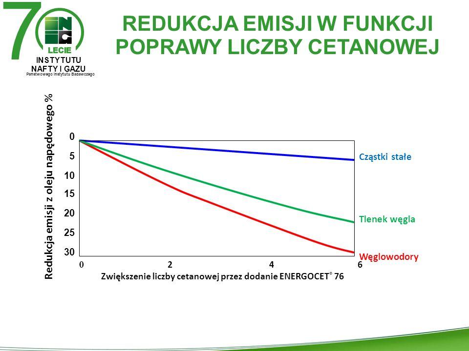 SILNIK REDUKCJA EMISJI W FUNKCJI POPRAWY LICZBY CETANOWEJ 7 INSTYTUTU NAFTY I GAZU Państwowego Instytutu Badawczego 0 5 10 15 20 25 30 0 2 4 6 Zwiększenie liczby cetanowej przez dodanie ENERGOCET ® 76 Cząstki stałe Tlenek węgla Węglowodory Redukcja emisji z oleju napędowego %