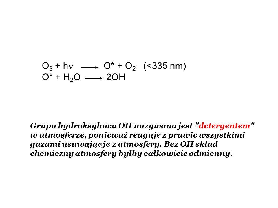 O 3 + h O* + O 2 (<335 nm) O* + H 2 O 2OH Grupa hydroksylowa OH nazywana jest detergentem w atmosferze, ponieważ reaguje z prawie wszystkimi gazami usuwając je z atmosfery.