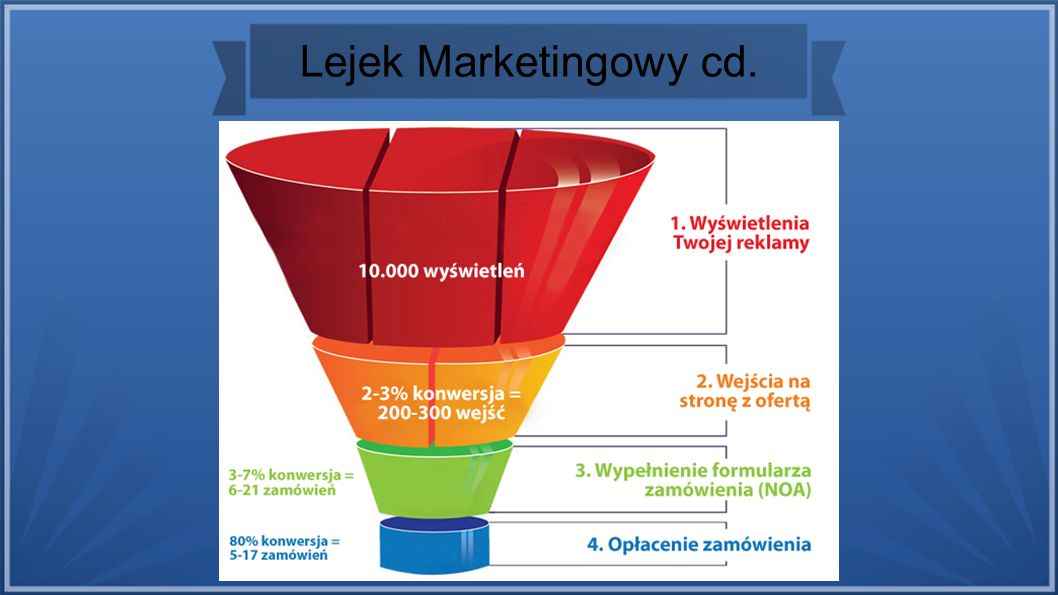 Lejek Marketingowy cd.