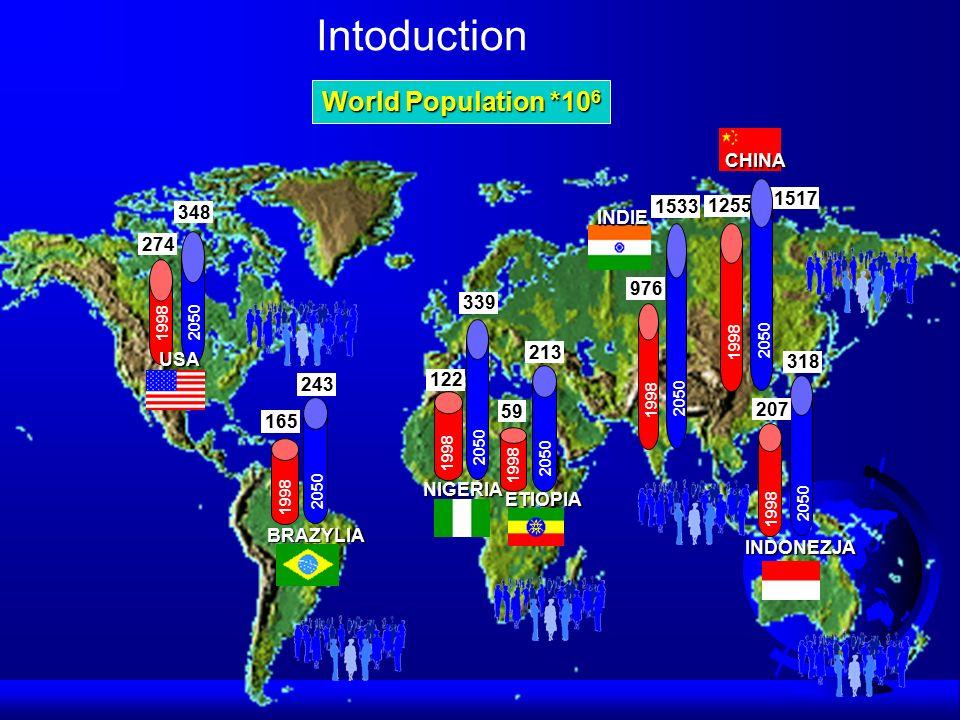 World Population *10 6 1255 1517 1998 2050 CHINA 976 1533 1998 2050 INDIE 1998 2050 274 348USA NIGERIA 1998 2050 122 339 1998 2050 59 213ETIOPIA 1998 2050 165 243BRAZYLIA 1998 2050 207 318INDONEZJA Intoduction