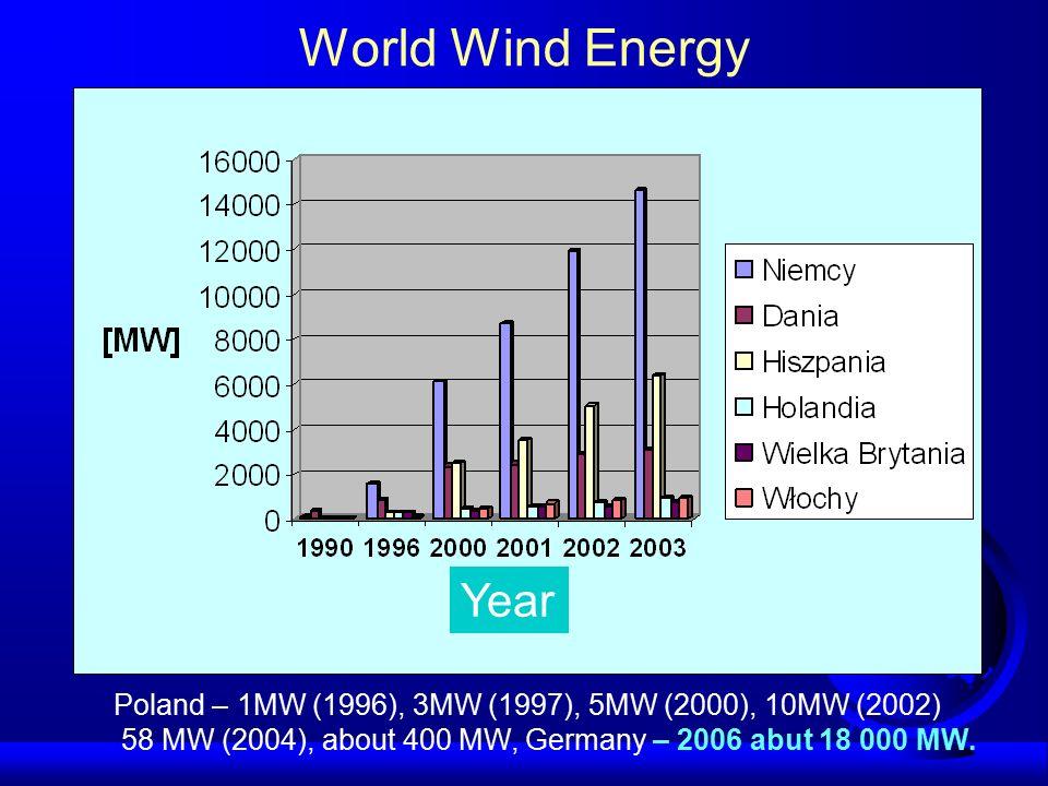 """Wiatraki początku XXI wieku Moce 1,5 - 4 MW (obecny standard 1000 kW) wirnik trójłopatowy (rzadziej dwułopatowy) wirnik skierowany na wiatr - """"upwind pozioma oś obrotu (gondola stalowa lub z tworzyw sztucznych) wysokość minimalna 40 m (60 - 80 m) wieża stalowa tubularna (rzadziej kratownicowa) średnica wirnika od 43 do 80 m układy z dyfuzorami"""